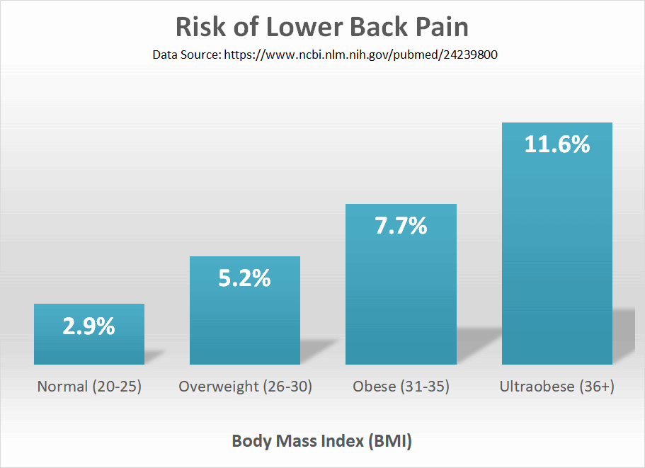Can My Weight Cause Lower Back Pain?